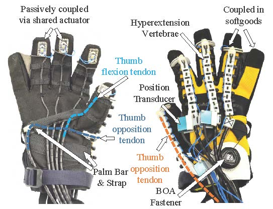 A hybrid rigid-soft hand exoskeleton to assist functional dexterity, Rose 2019